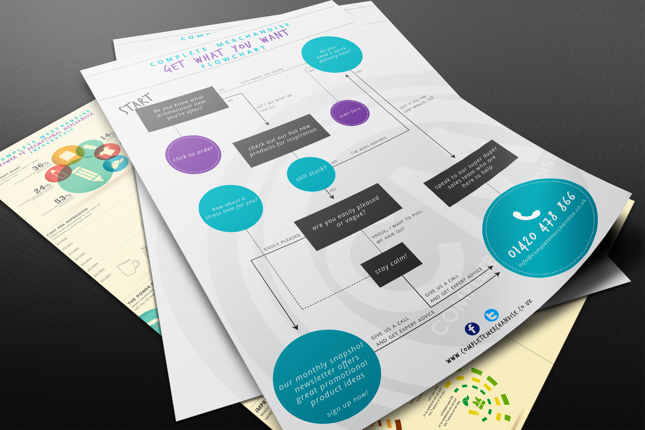 Flowchart Guide to Buying Promotional Merchandise